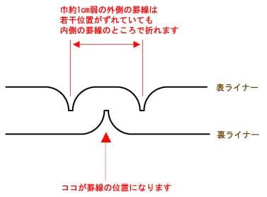 keisen at トムソン加工(打ち抜き加工)
