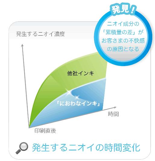 niowanaink graph1 at 「抗菌化」「ニオイ低減」の印刷インキ