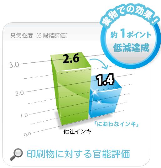 niowanaink graph2 at 「抗菌化」「ニオイ低減」の印刷インキ